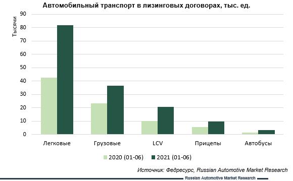 Russian Automotive Market Research